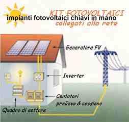Kit impianti fotovoltaici - Certificazione impianti casa ...