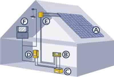 impianti fotovoltaici isolati autonomi dalla rete elettrica con batterie di accumulo
