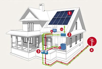 kit impianto fotovoltaico domestico