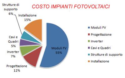 costo investimento impianto fotovoltaico