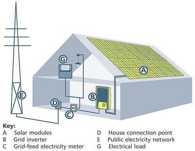 prodotti: kit impianto fotovoltaico collegato alla rete