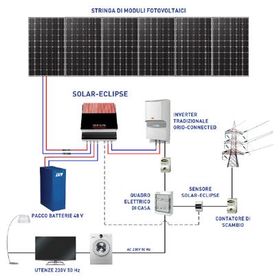 prodotti: kit impianto fotovoltaico ibrido