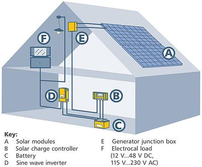prodotti: Kit Impianto fotovoltaico off grid